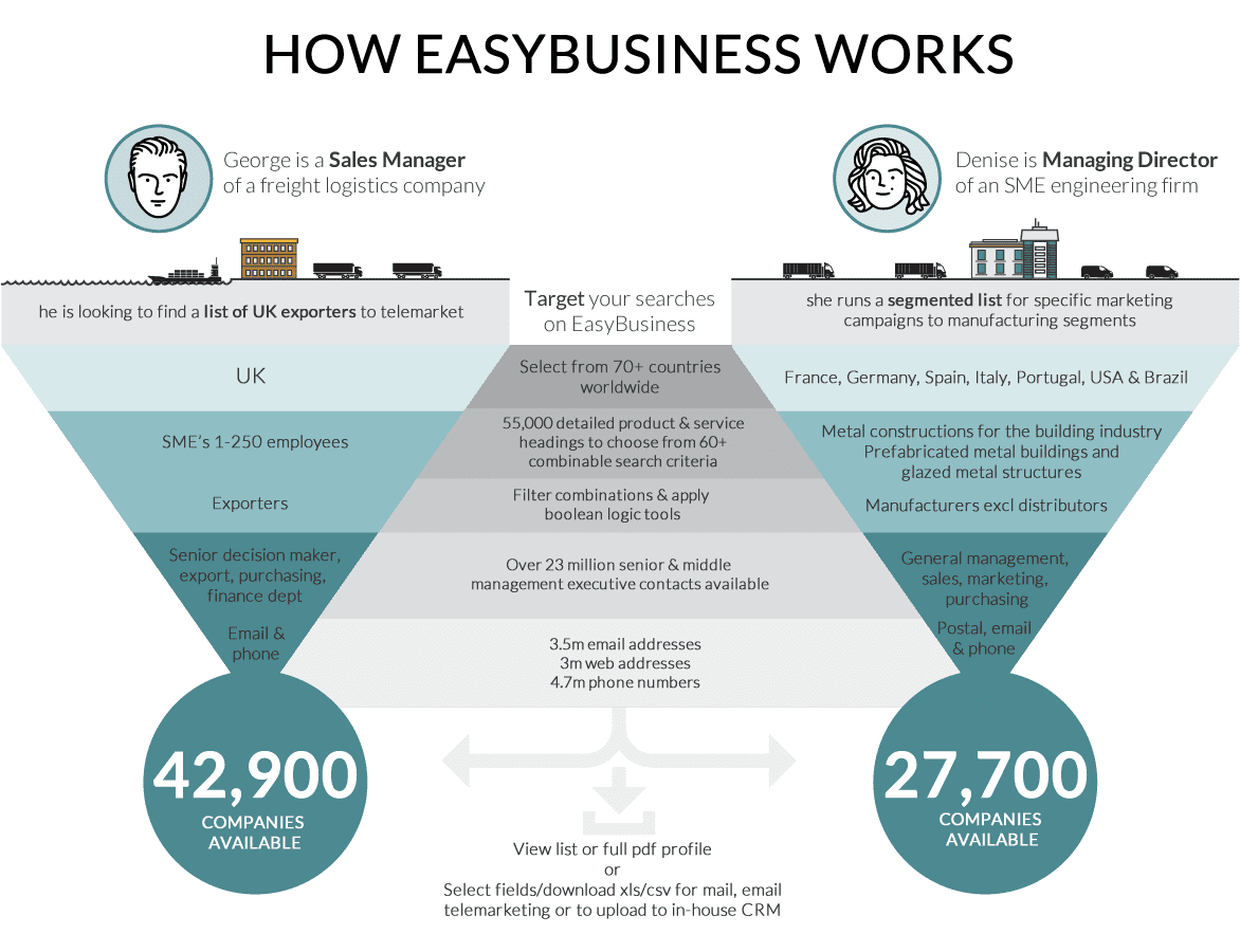 How EasyBusiness Works