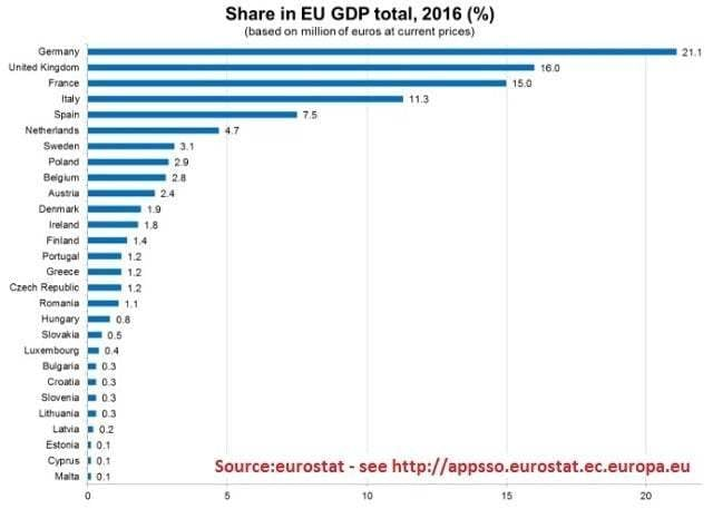 Share in EU GDP Total 2016 %